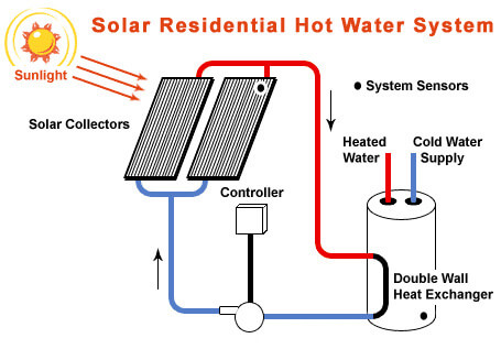 Image result for solar hot water system